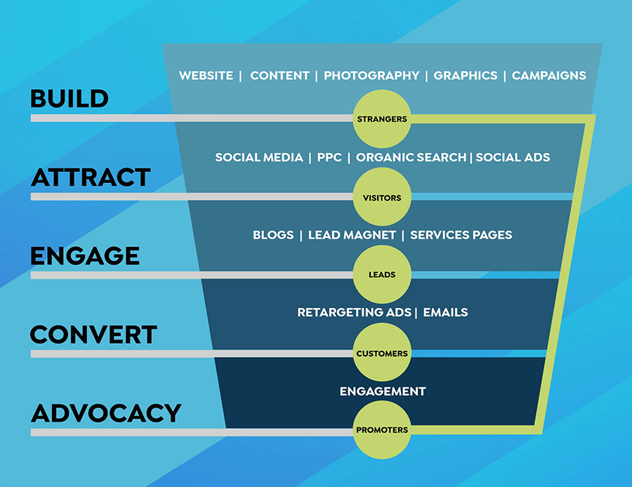 marketing strategy infographic