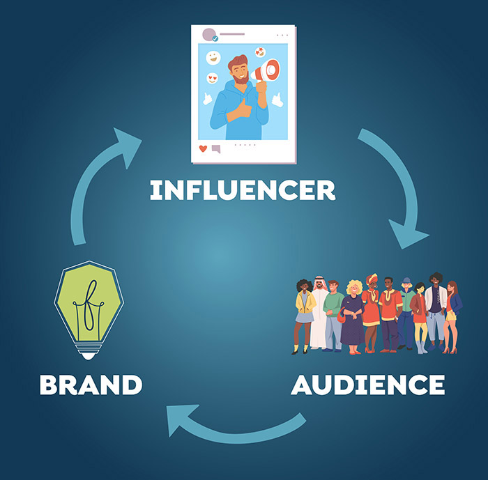 brand influencer audience cycle