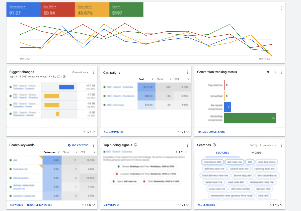 PPC data gives insight in how to adjust your marketing efforts